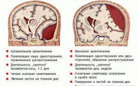 Как лечить гематомы