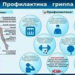 Вакцинация – решающая мера профилактики гриппа